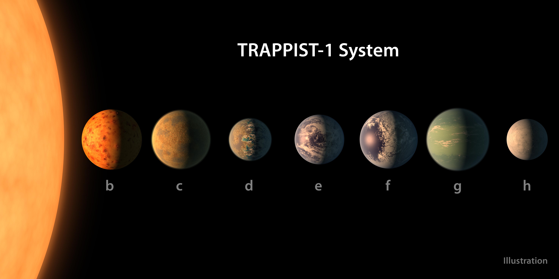 En esta imagen se puede ver los 7 planetas